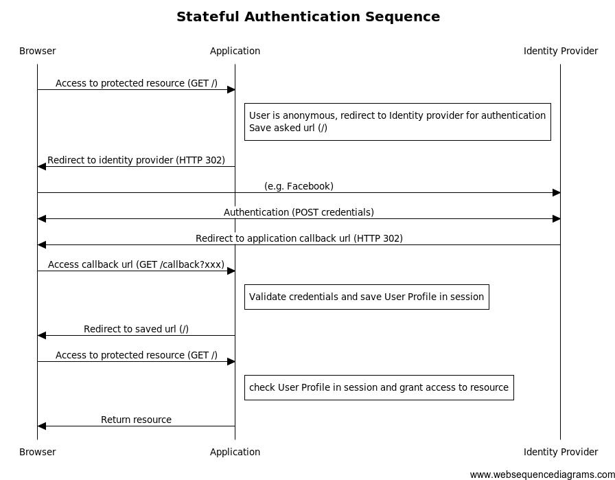 cas authentication